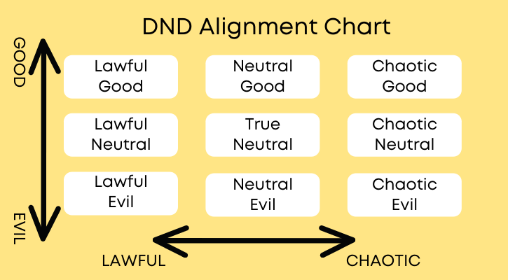 DND Character Alignment Table Axis