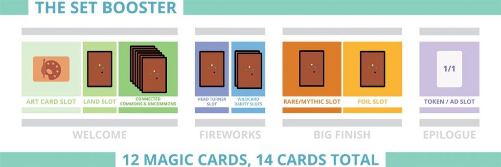 What is MTG Set Booster Contents Iconographic
