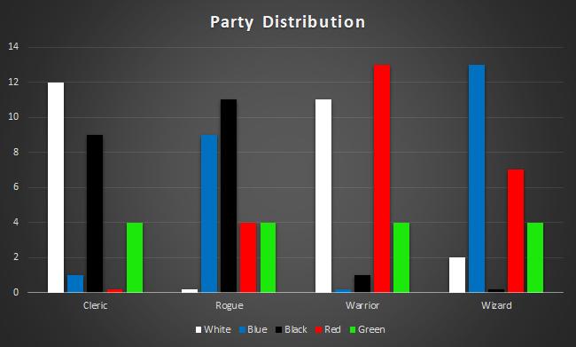 Zendikar Rising Draft Guide Party Distribution Statistics