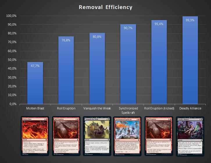 Removal Efficiency Probability Zendikar Rising Draft Guide
