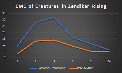 Converted Mana Cost of Creatures Zendikar Rising Draft